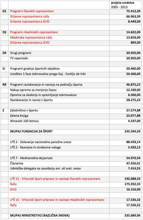 prejeta-sredstva-as-2005-primoz-lemez-2013
