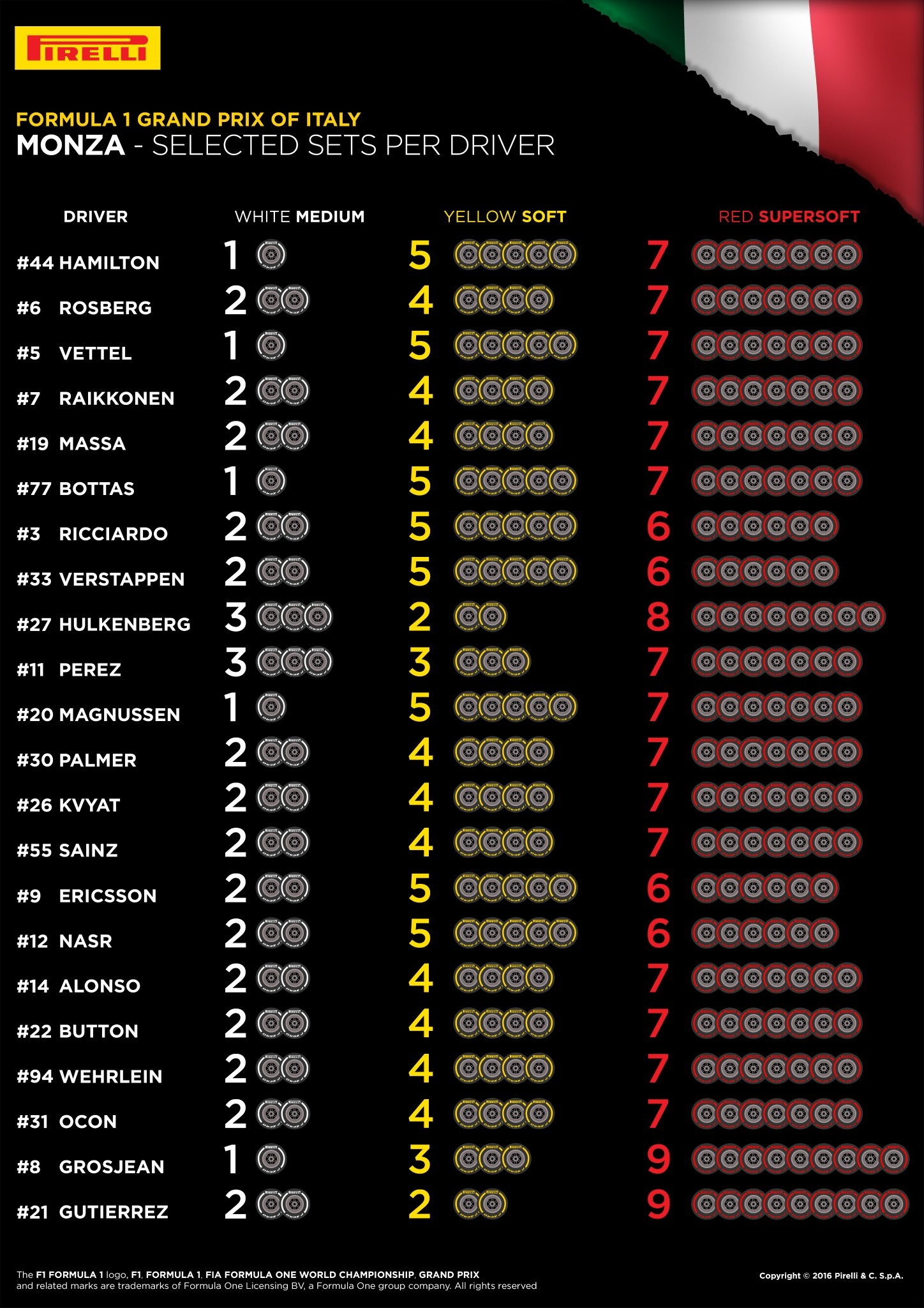 Izbor pnevmatik dirkači Velika nagrada Italije