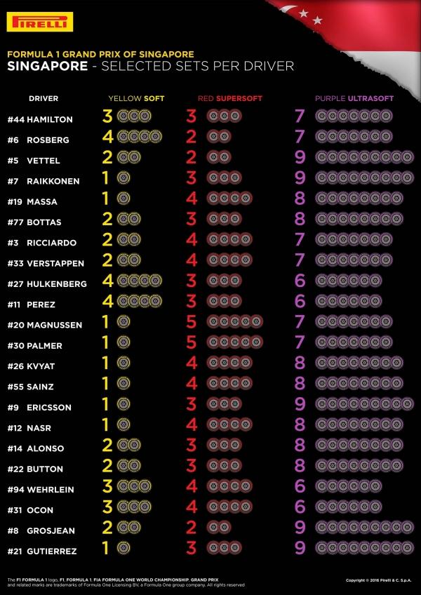 Izbor pnevmatik dirkači Velika nagrada Singapurja