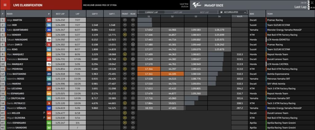 Rezultati MotoGP VN Štajerske 2021